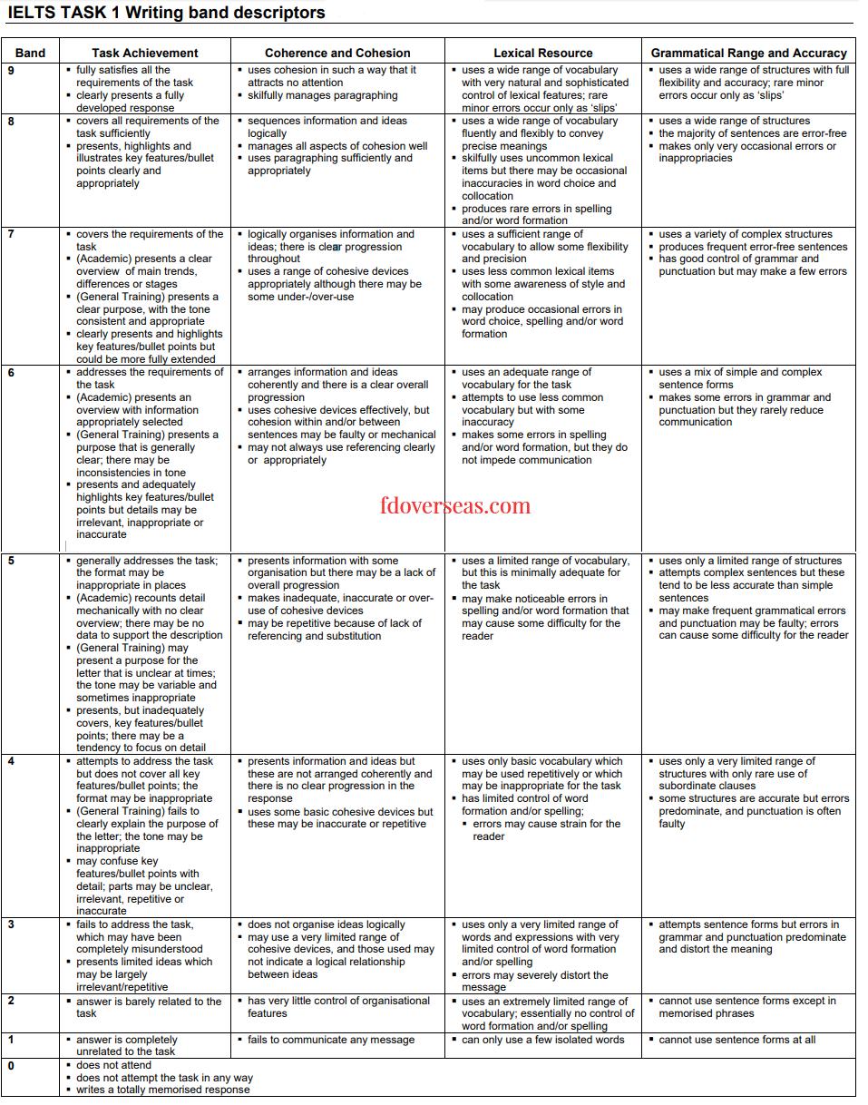 IELTS Coaching in Dehradun : FD Overseas Education